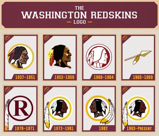 "Washington Redskins announce they will ""Retire"" their name and logo"